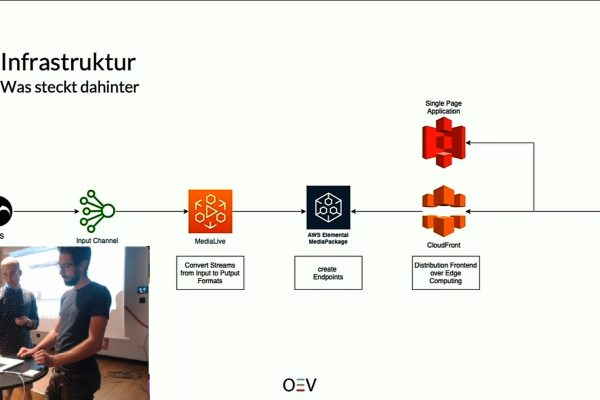 AWS Event Berlin Streaming
